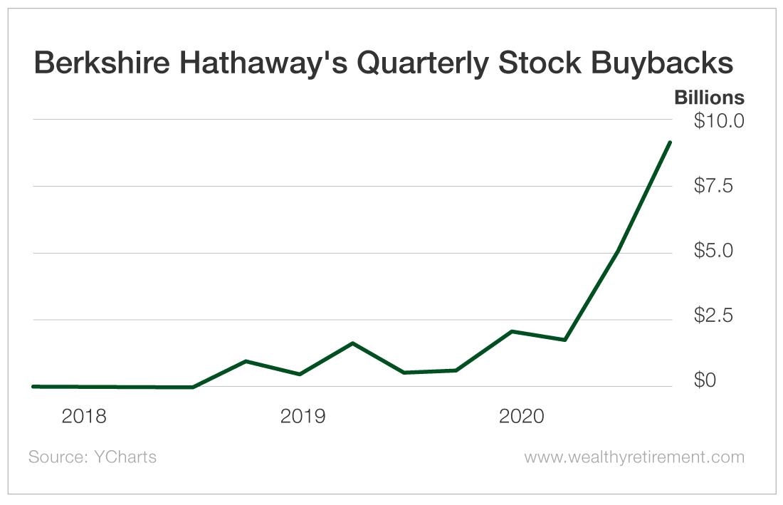 Berkshire Hathaway's Quarterly Stock Buybacks