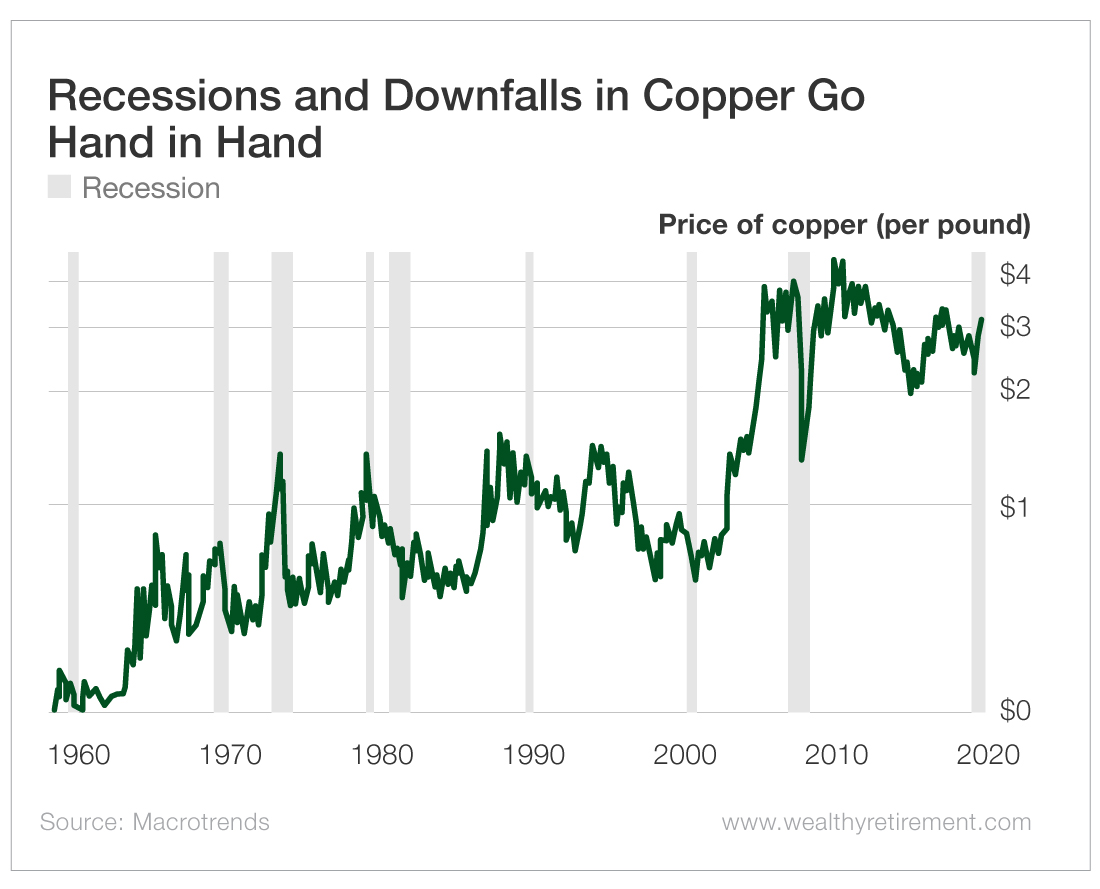 Look to Dr. Copper for an Economic Cure