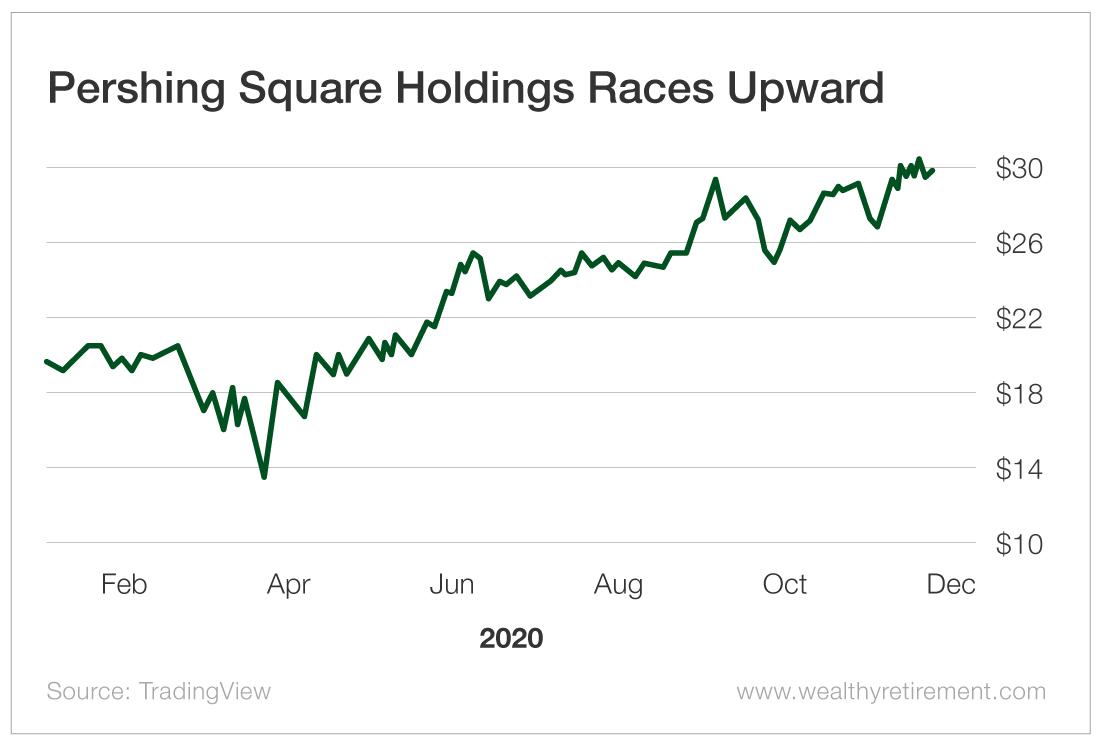 Pershing Square Holdings Races Upward