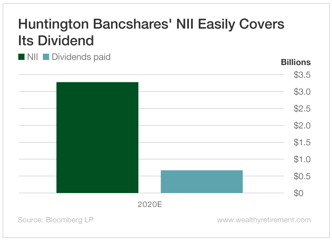 Huntington Bancshares' NII Easily Covers Its Dividend