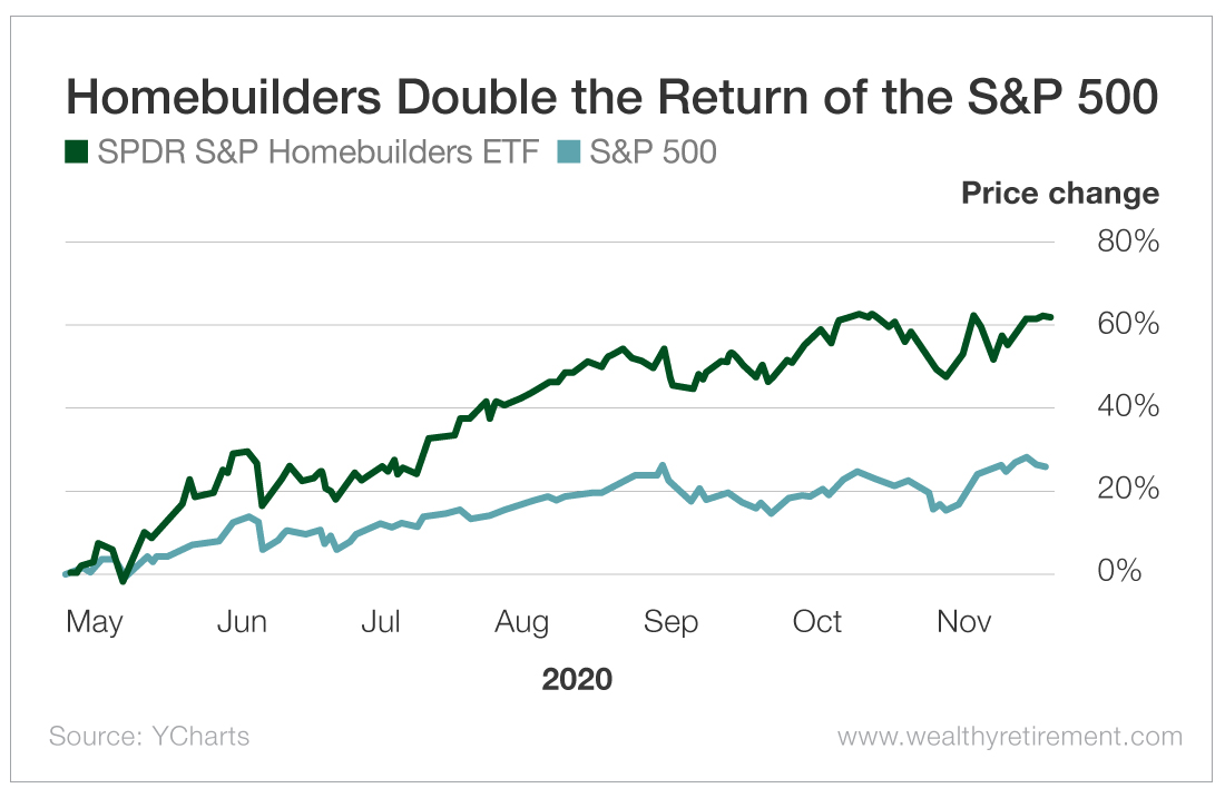 Homebuilders Double the Return of the S&P 500