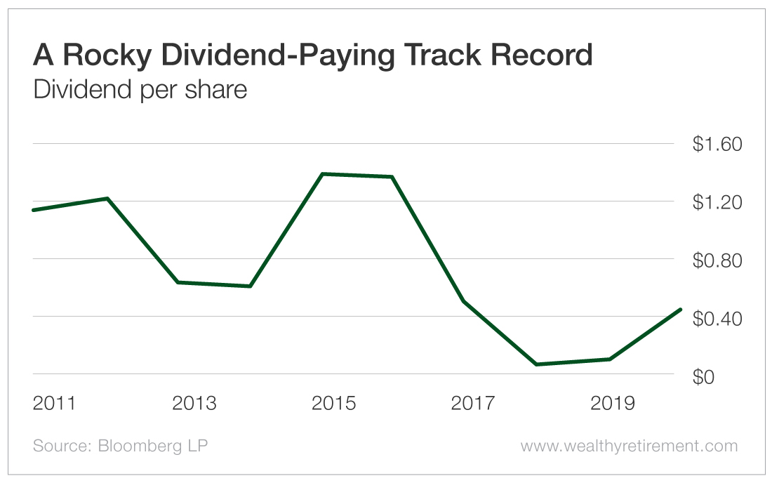 A Rocky Dividend-Paying Track Record