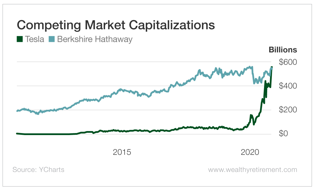 Competing Market Capitalizations
