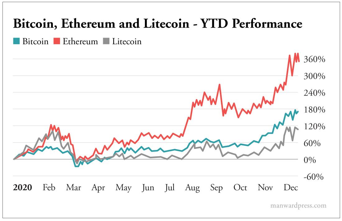 Bitcoin Ethereum and Litecoin