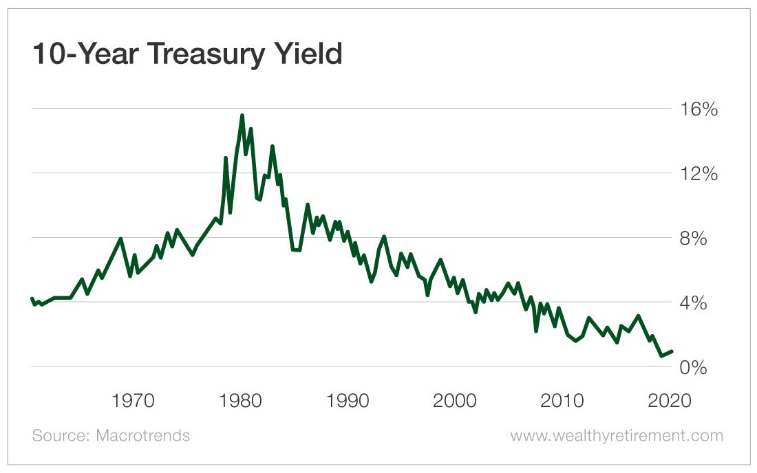 Chart - 10 Year Treasury Yield