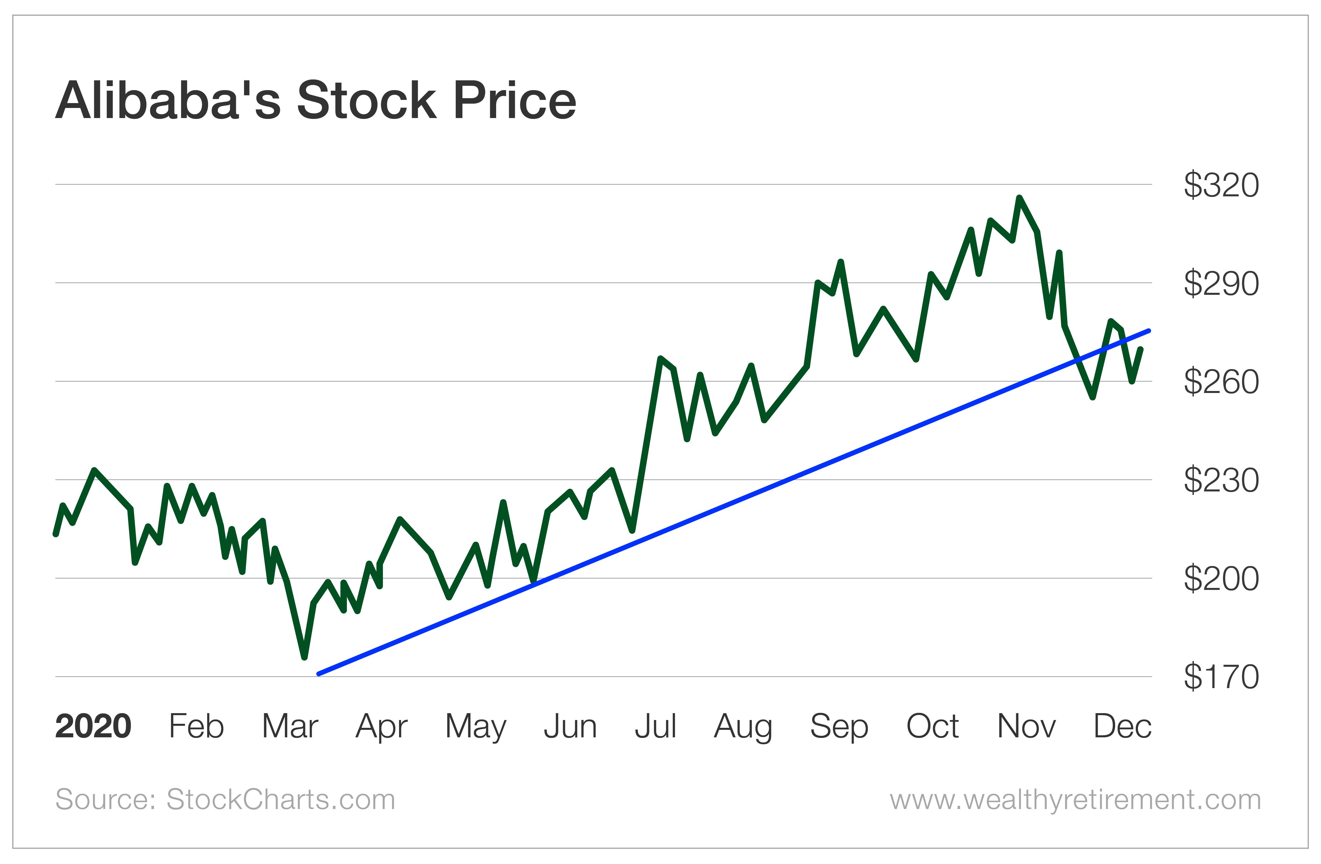 Alibaba's Stock Price