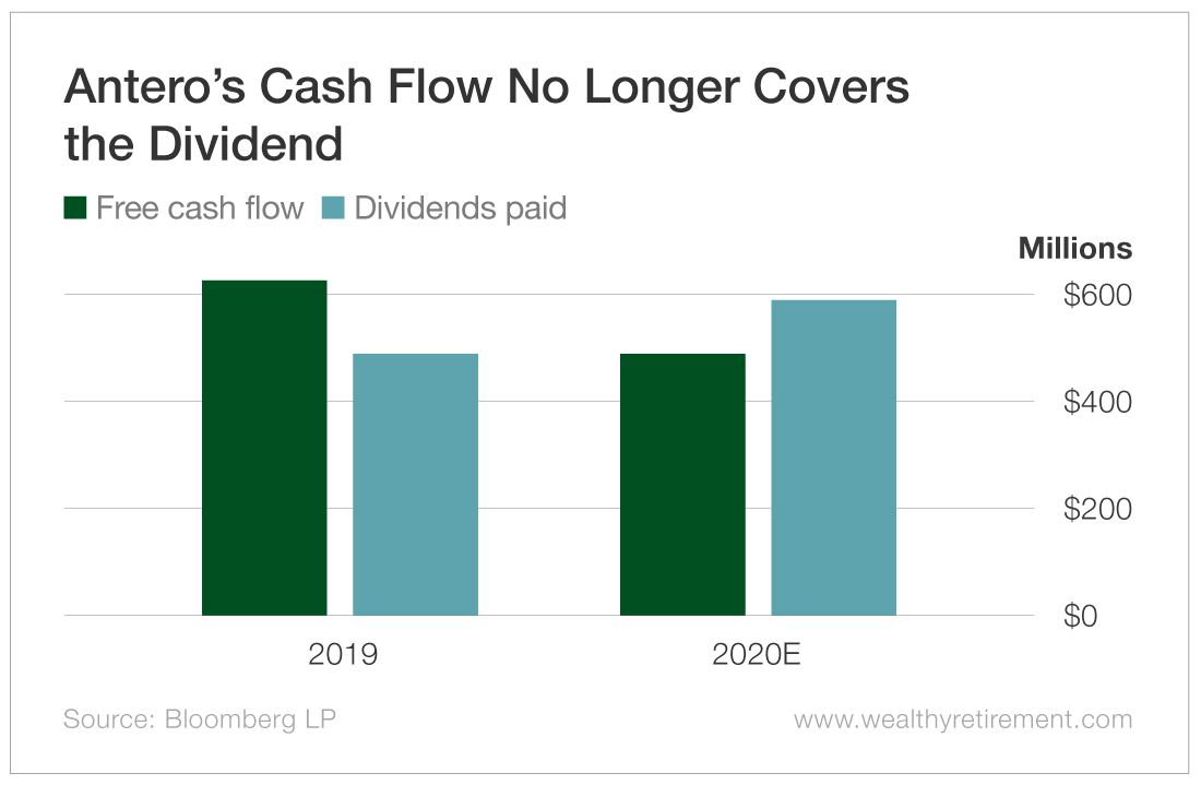 Antero's Cash Flow No Longer Covers the Dividend