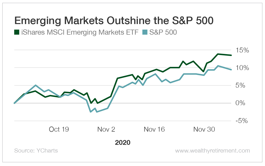 Emerging Markets Outshine the S&P 500