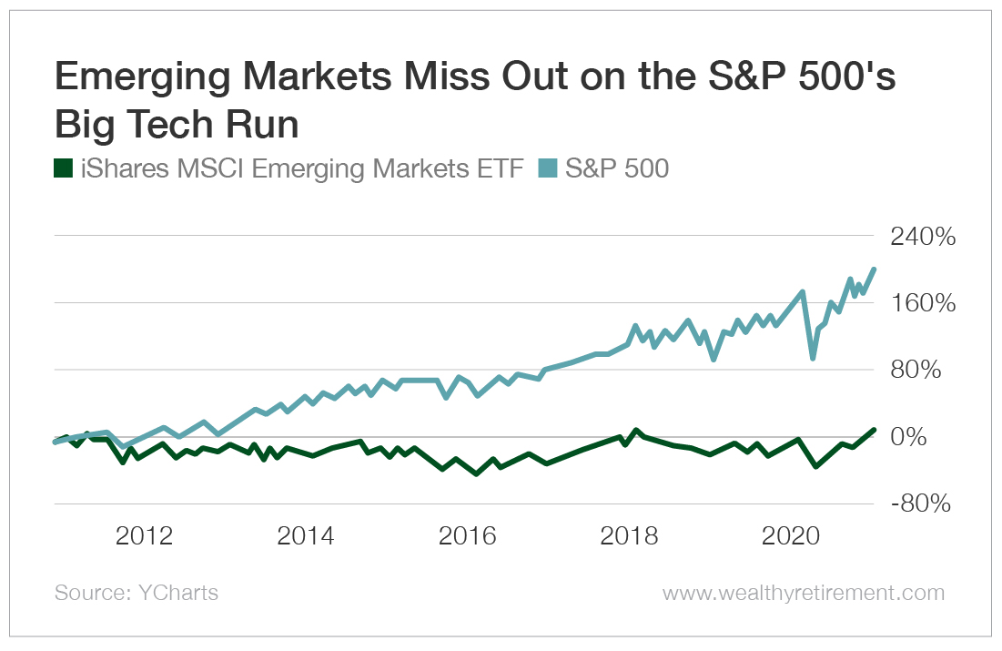 Emerging Markets Miss Out on the S&P 500's B Tech Run