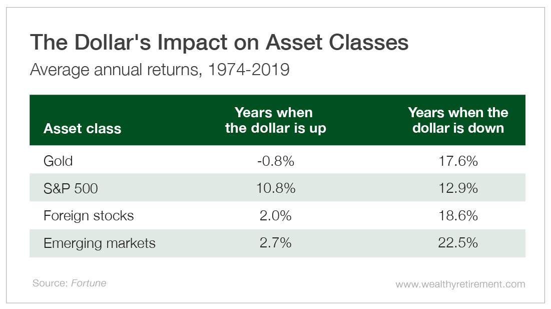 The Dollar's Impact on Asset Classes