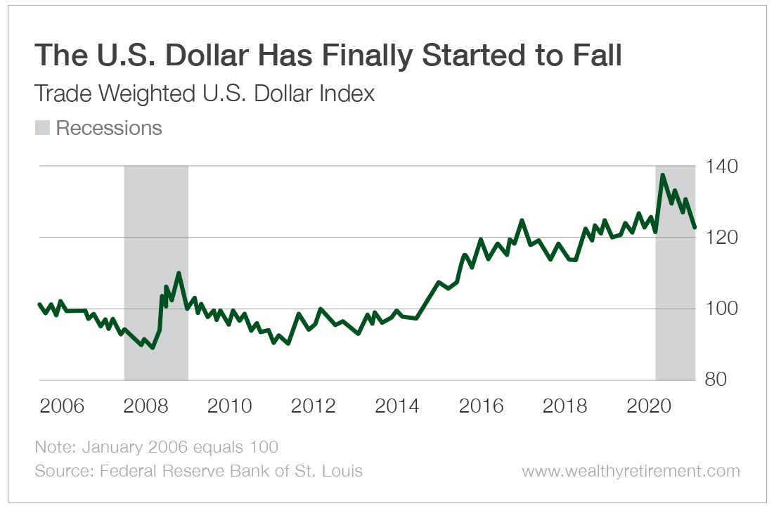 The U.S. Dollar Has Finally Started to Fall