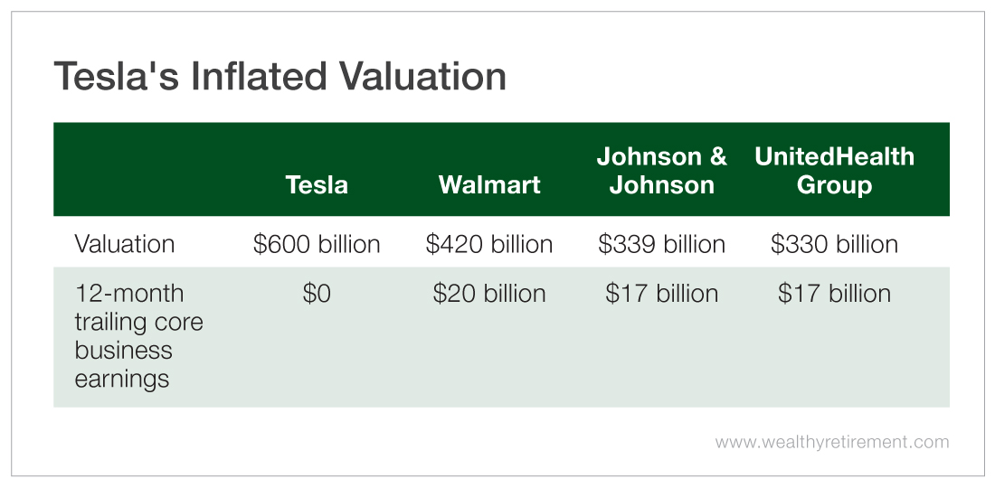 Tesla's Inflated Valuation