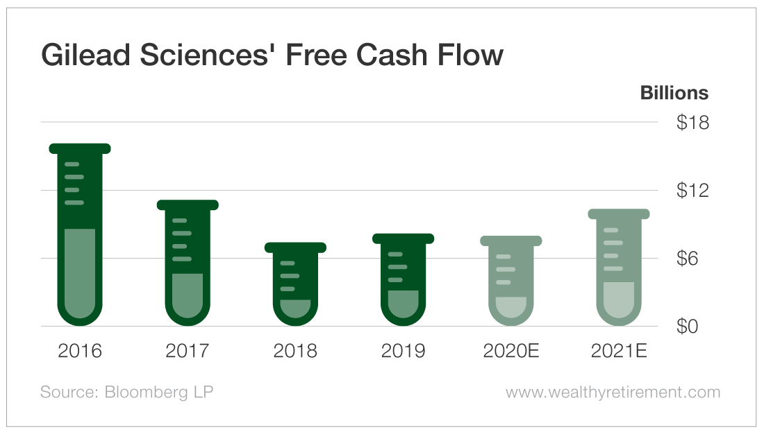 Gilead Sciences' Free Cash Flow