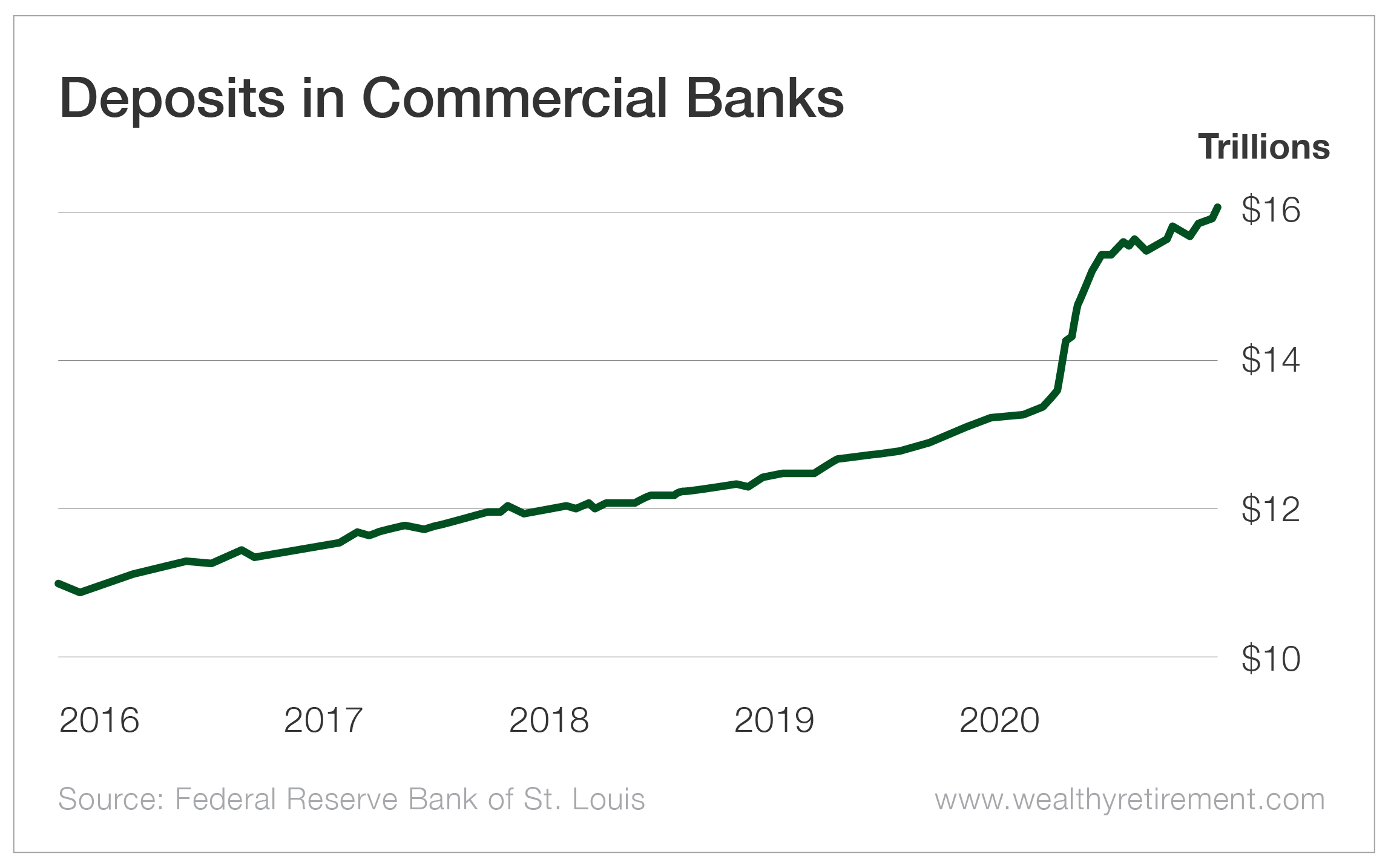 Deposits in Commercial Banks