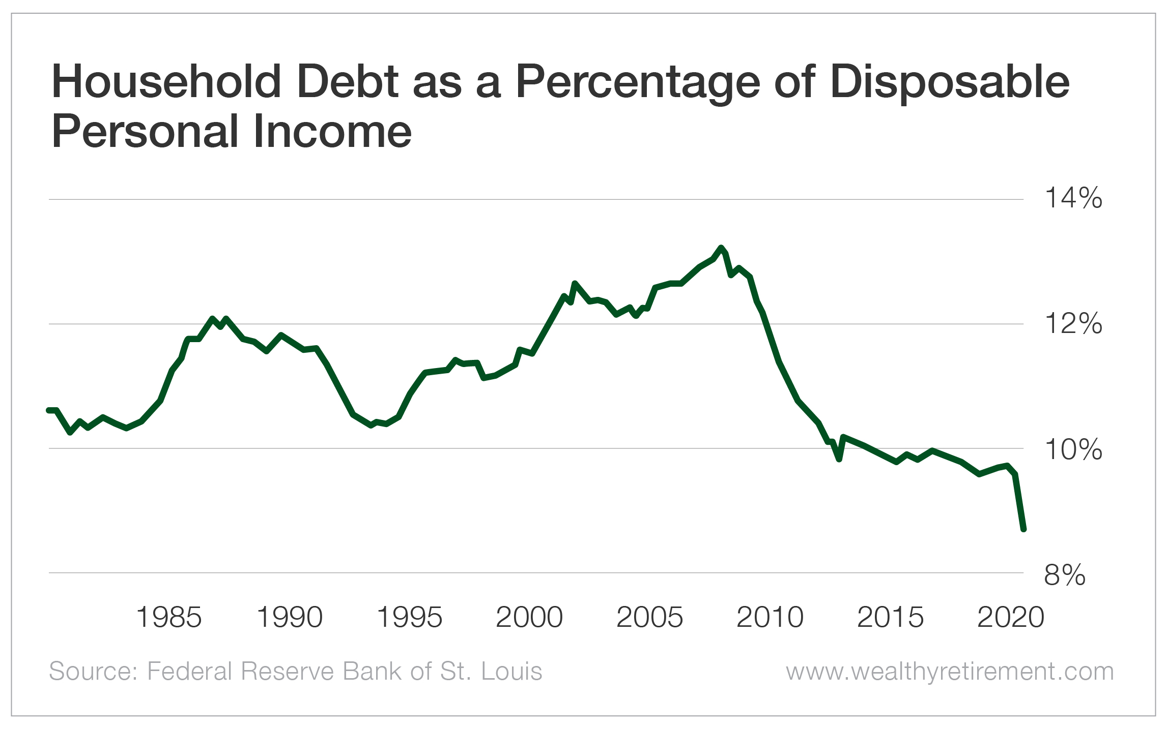Household Debt as a Percentage of Disposable Personal Income