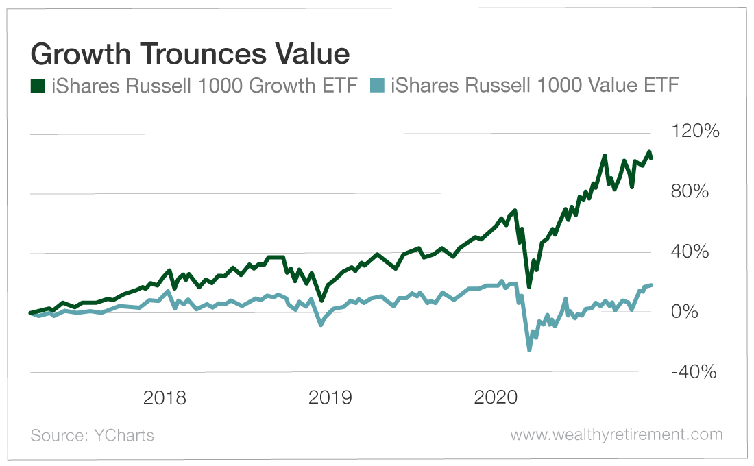 Growth Trounces Value