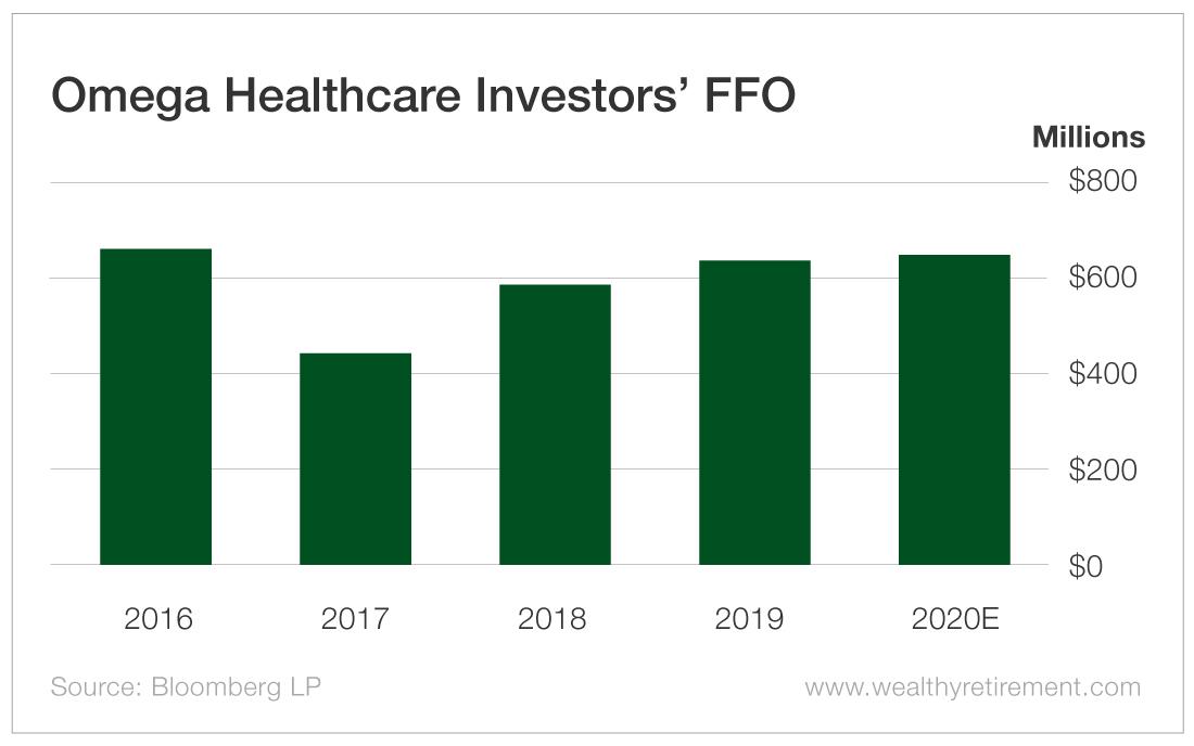 Omega Healthcare Investors' FFO