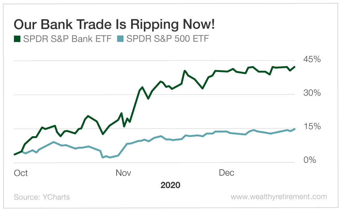 Our Bank Trade Is Ripping Now!