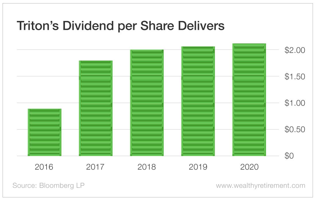 Triton's Dividend per Share Delivers