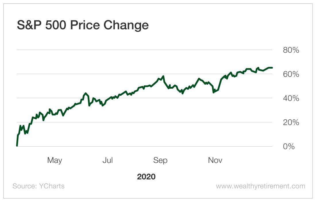 S&P 500 Price Change