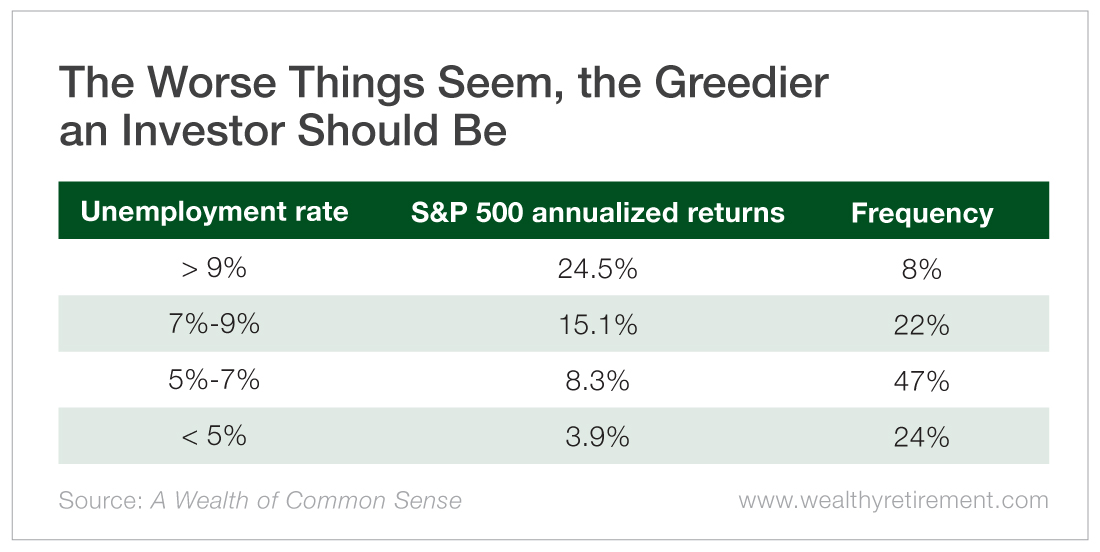 The Worse Things Seem, the Greedier an Investor Should Be