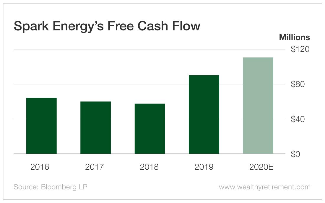 Spark's Free Cash Flow