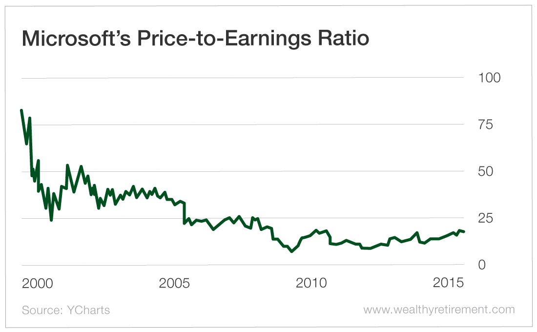 Microsoft's Price-to-Earnings Ratio