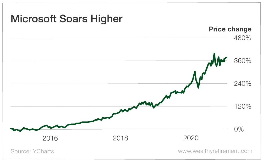 Microsoft Soars Higher