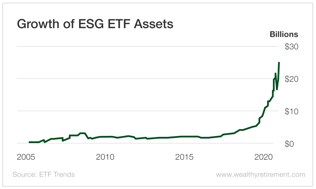 Growth of ESG ETF Assets