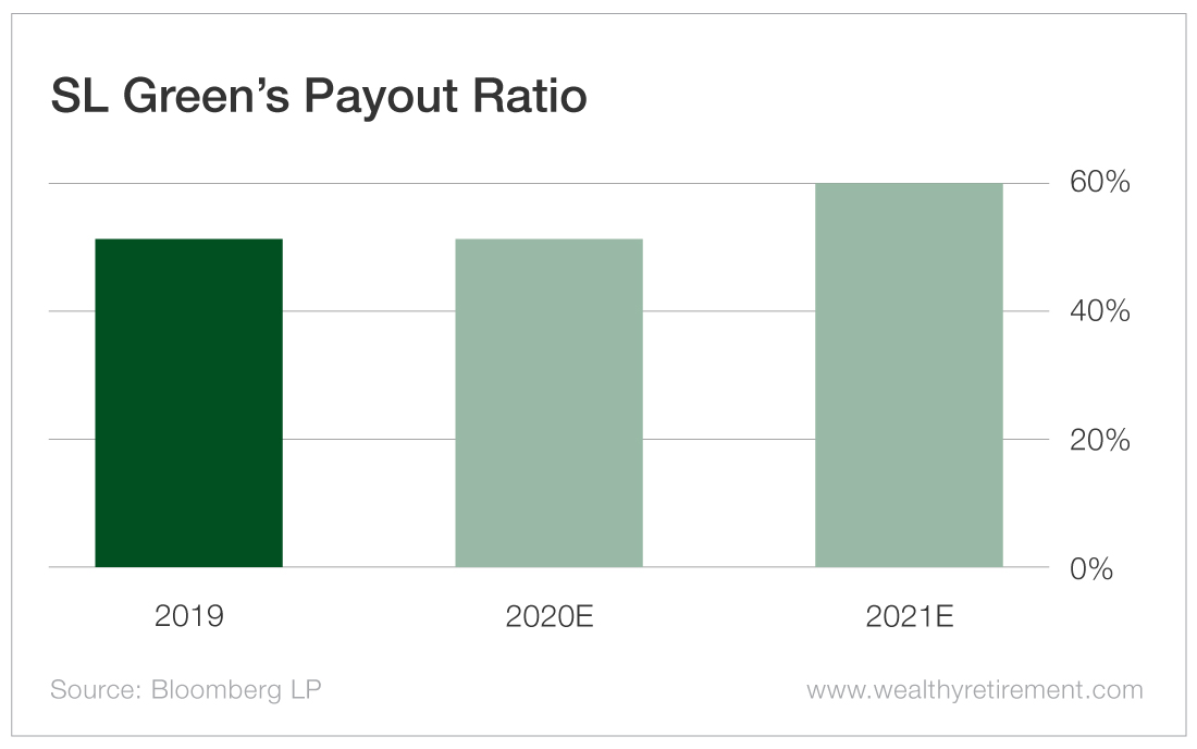 SL Green's Payout Ratio