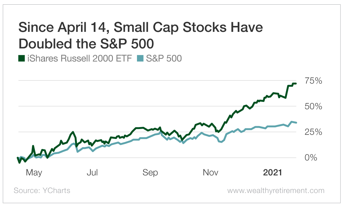 Since April 14, Small Cap Stocks Have Doubled the S&P 500
