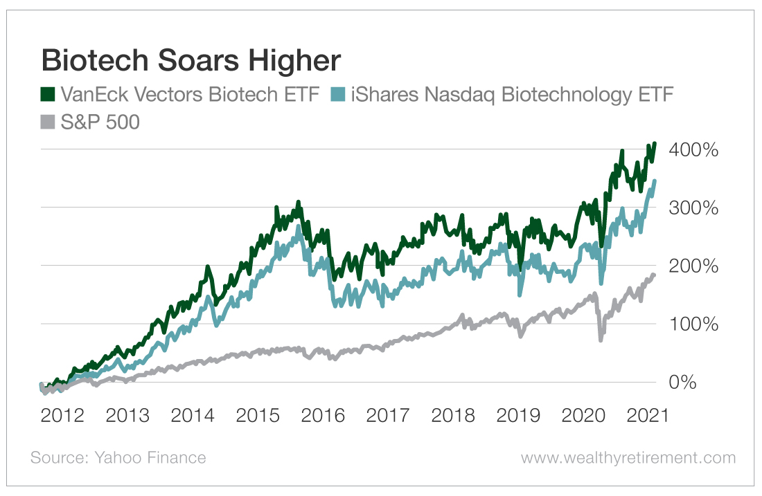 Biotech Soars Higher