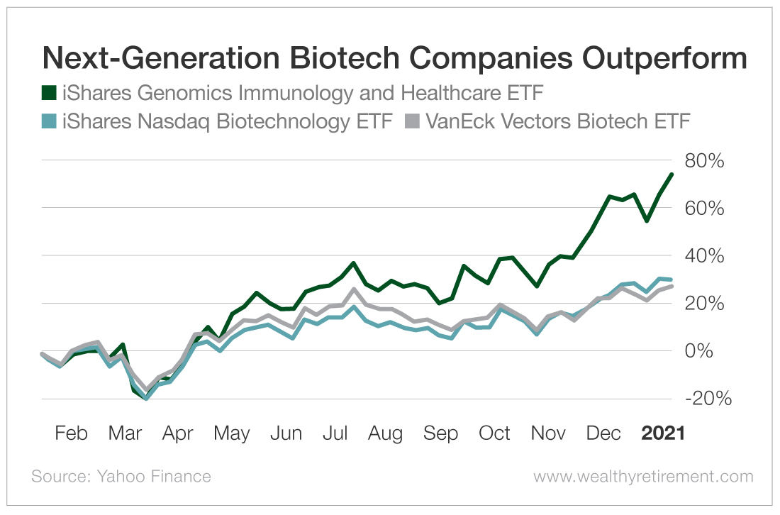 Next-Generation Biotech Companies Outperform