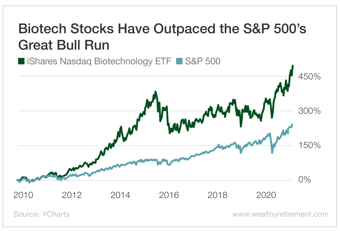 Biotech Stocks Have Outpaced the S&P 500's Great Bull Run