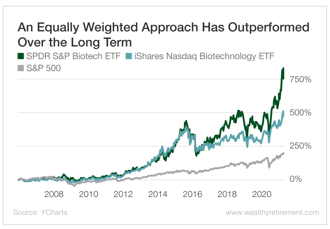 An Equally Weighted Approach Has Outperformed Over the Long Term