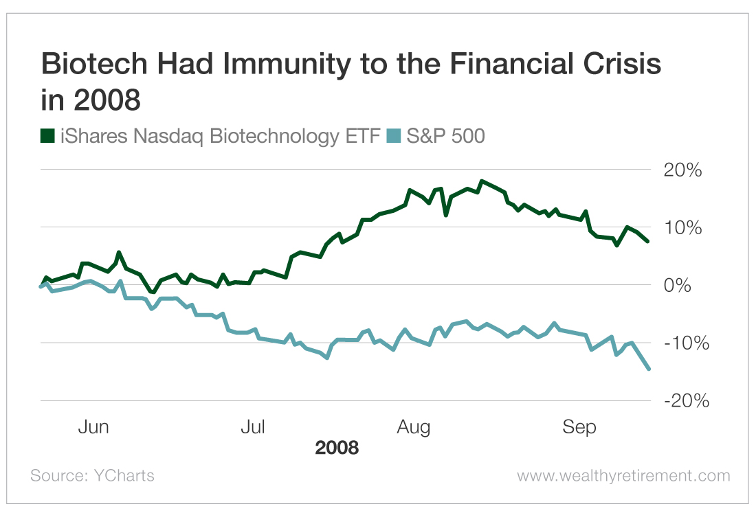 Biotech Had Immunity to the Financial Crisis in 2008