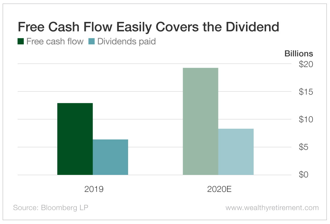 Free Cash Flow Easily Covers the Dividend