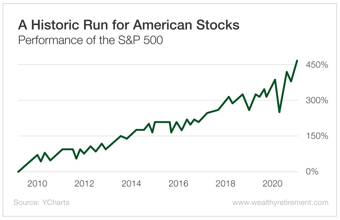 A Historic Run for American Stocks