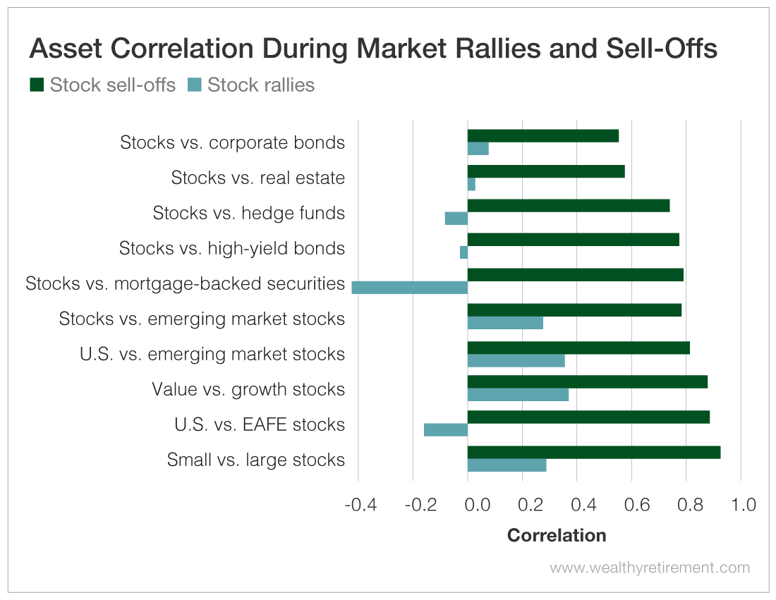 Asset Correlation During Market Rallies and Sell-Offs