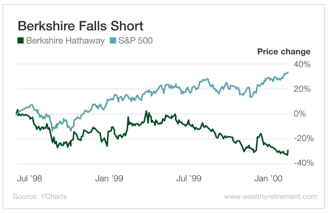 Berkshire Falls Short