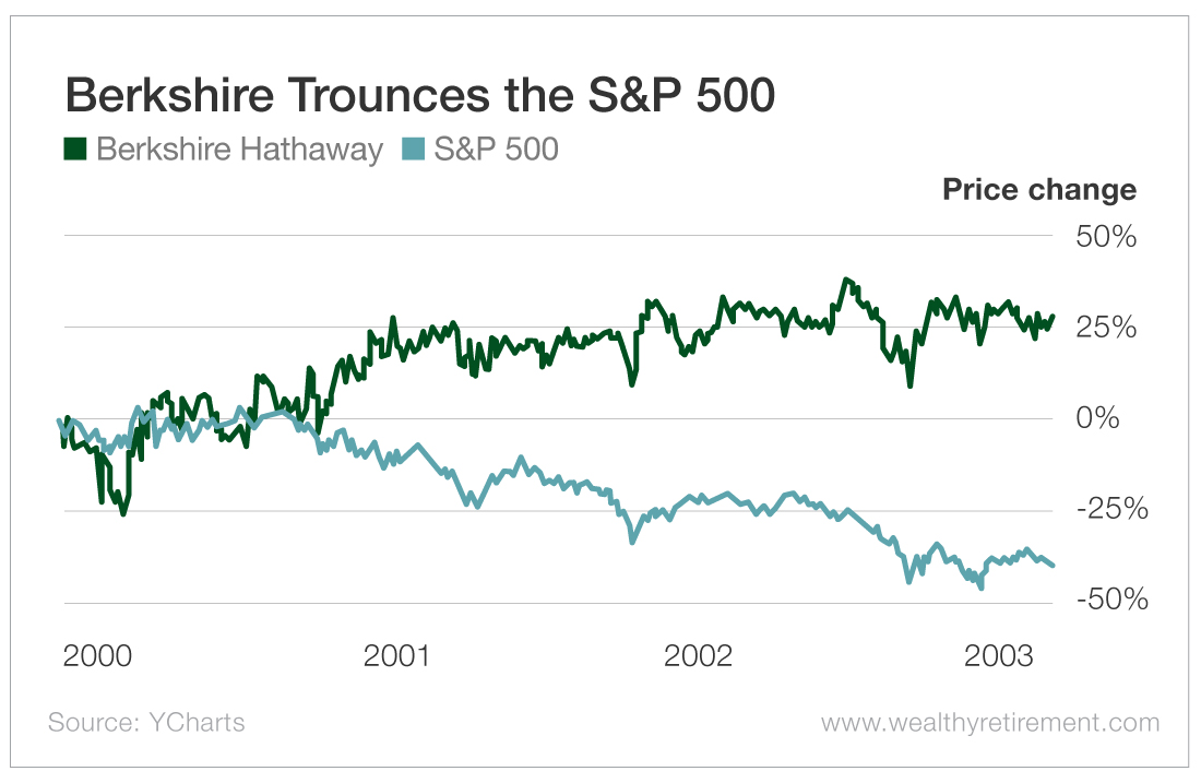Berkshire Trounces the S&P 500