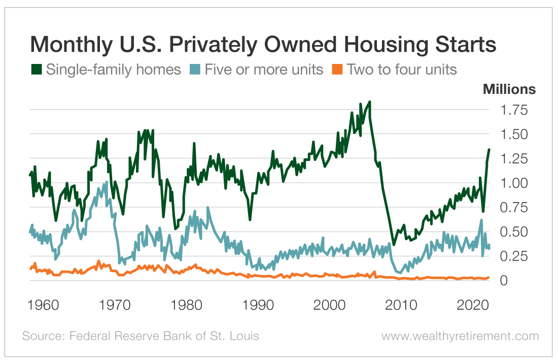 Monthly U.S. Privately Owned Housing Starts