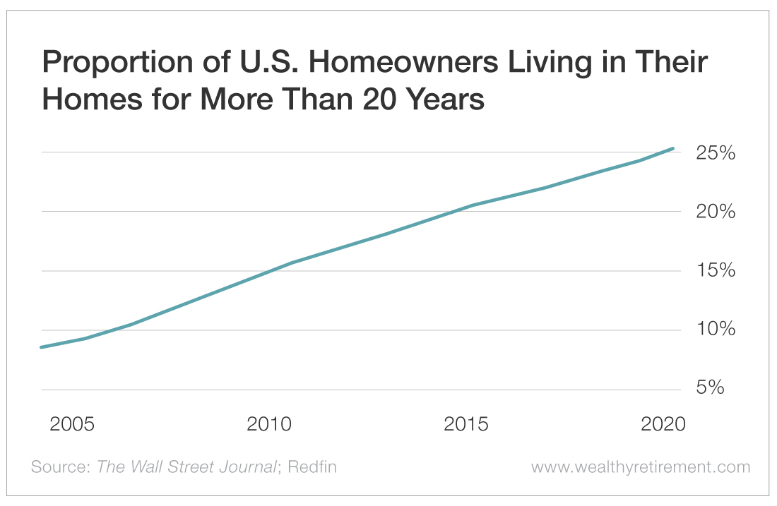 Proportion of U.S. Homeowners Living in Their Homes for More Than 20 Years