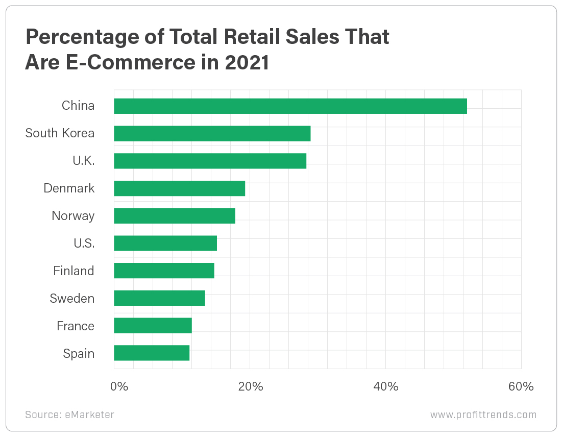Percentage of Total Retail Sales That Are E-Commerce in 2021