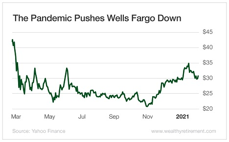 The Pandemic Pushes Wells Fargo Down