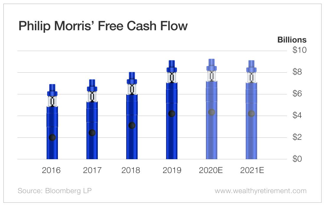 Phillip Morris' Free Cash Flow