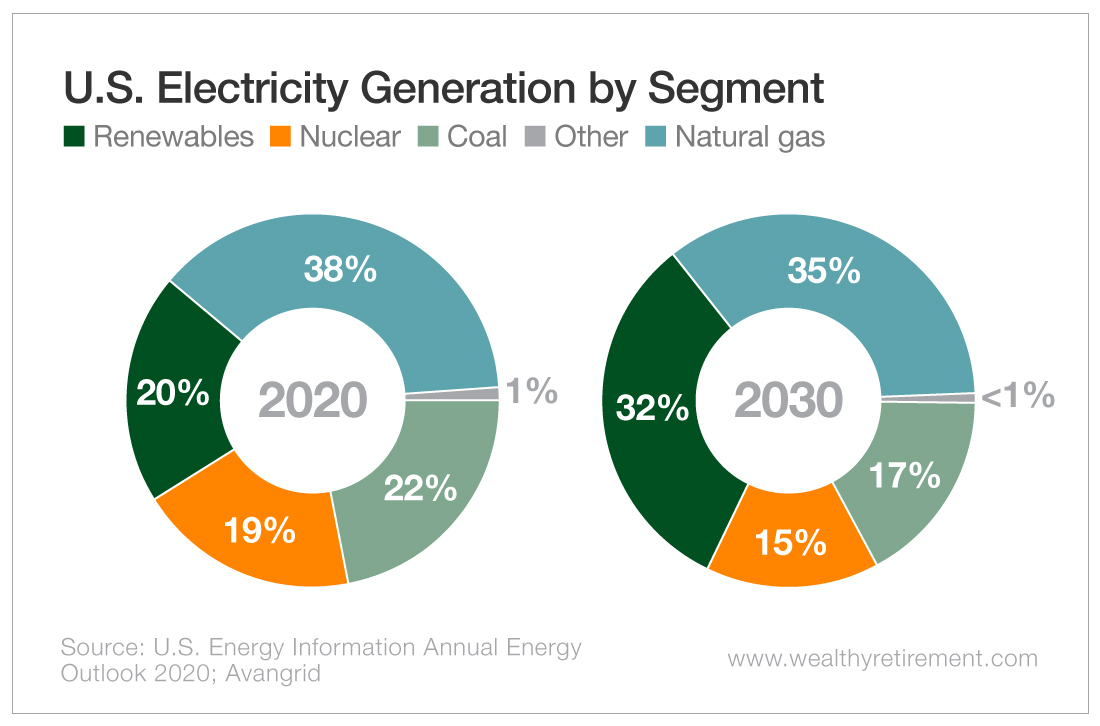 U.S. Electricity Generation by Segment