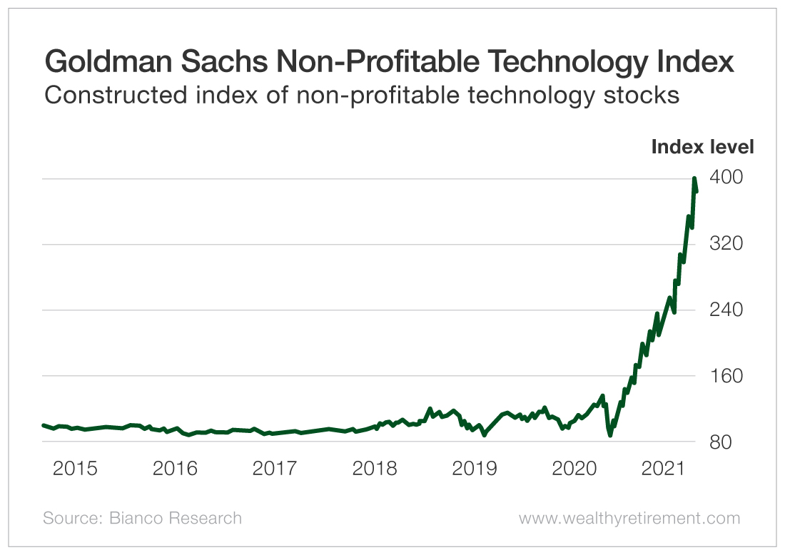 Goldman Sachs Non-Profitable Technology Index