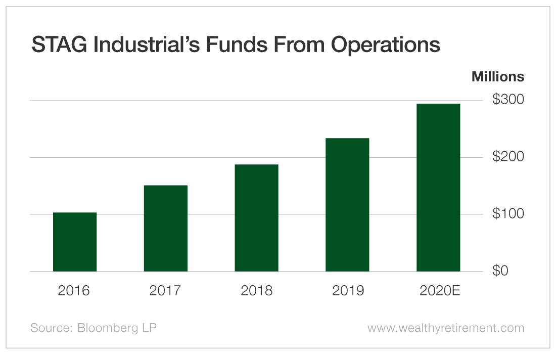STAG Industrial's Funds From Operations
