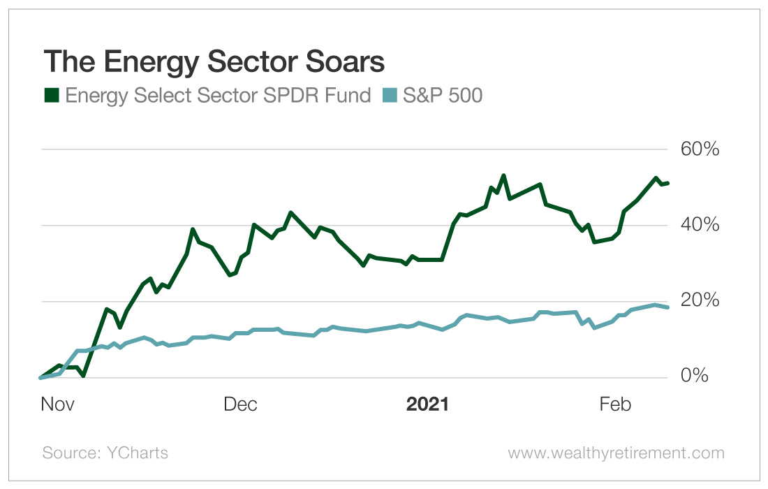 The Energy Sector Soars